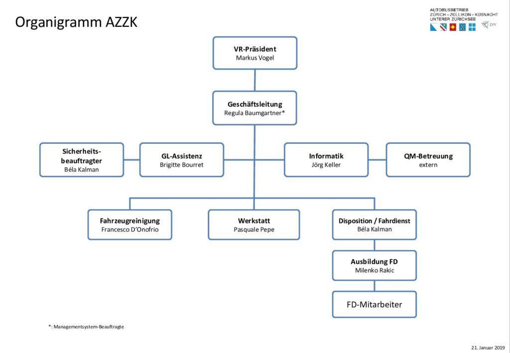 Organigramm AZZK
